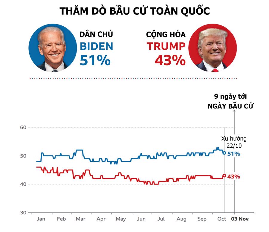Bầu cử tổng thống Mỹ: Ứng viên nào đang dẫn trước? - Ảnh 1.