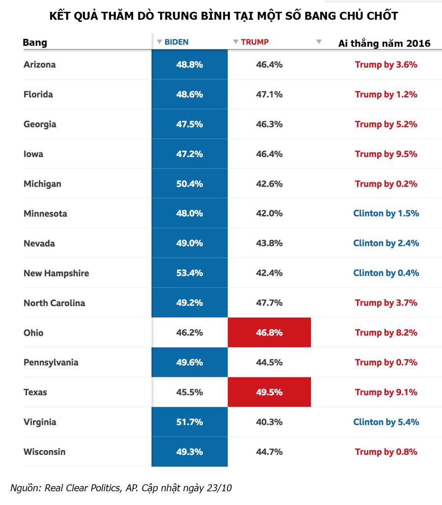 Bầu cử tổng thống Mỹ: Ứng viên nào đang dẫn trước? - Ảnh 2.