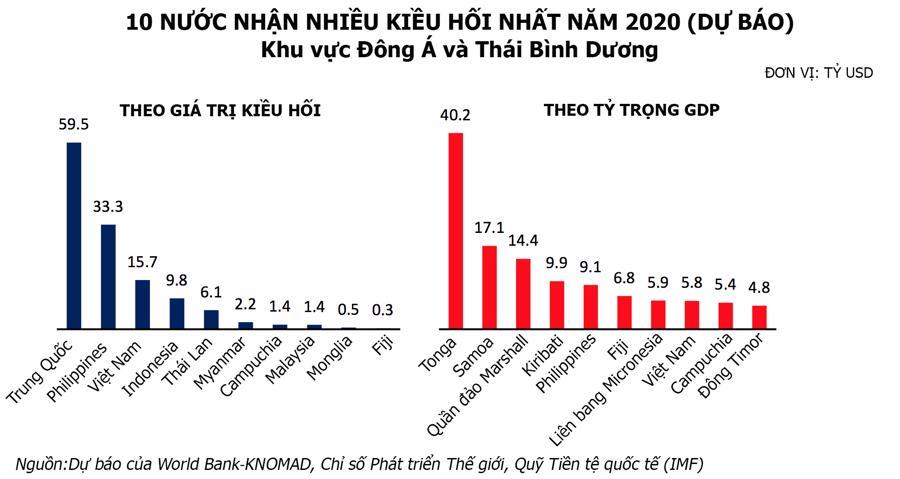 WB dự báo kiều hối về Việt Nam lần đầu tiên giảm trong 2020 - Ảnh 2.