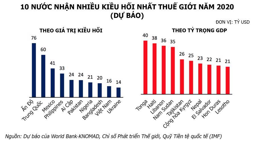 WB dự báo kiều hối về Việt Nam lần đầu tiên giảm trong 2020 - Ảnh 1.