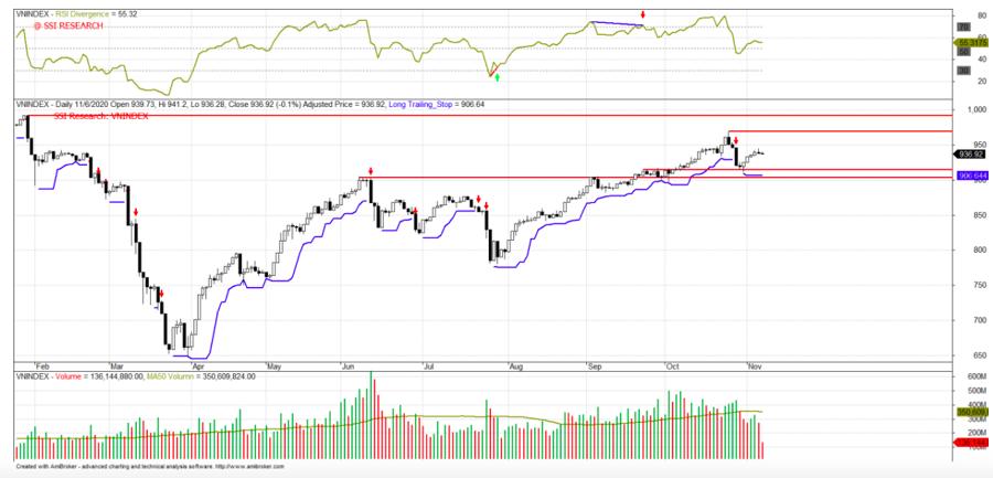 Tìm kiếm triển vọng cho thị trường chứng khoán tháng 11 - Ảnh 2.