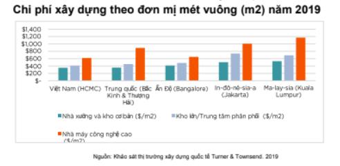 Nhà đầu tư Hồng Kông, Trung Quốc đổ xô khu công nghiệp Việt Nam - Ảnh 1.