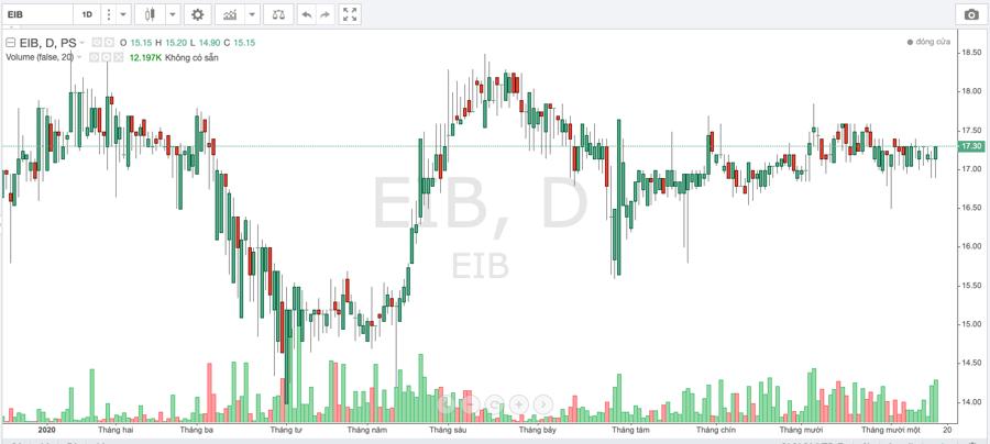 Eximbank kiên trì triệu tập họp đại hội đồng cổ đông - Ảnh 1.