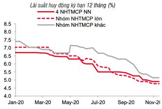 Trước mùa cao điểm, lãi suất vẫn duy trì ở vùng thấp kỷ lục - Ảnh 1.