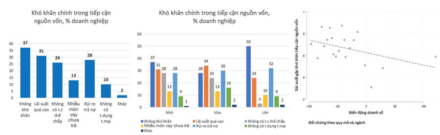 WB: Doanh nghiệp Việt hồi phục không đồng đều sau 2 đợt bùng phát dịch Covid-19 - Ảnh 2.