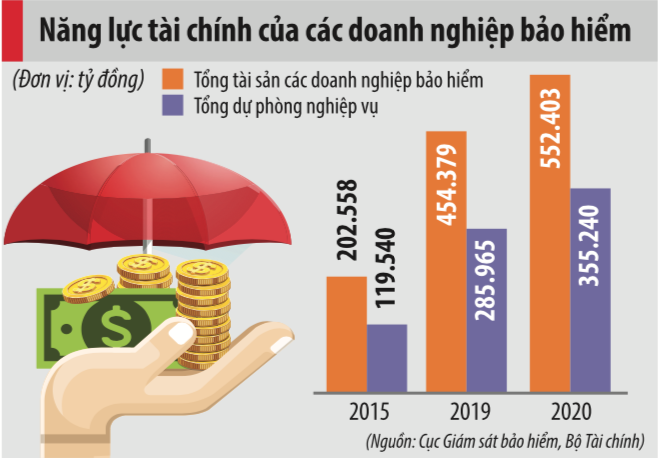 Thị trường bảo hiểm tăng trưởng 15%: Hồi phục ngoạn mục trong bối cảnh khó khăn - Ảnh 2.