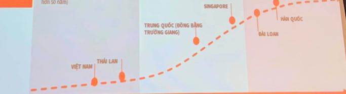 Bất động sản công nghiệp Việt Nam đang ở đâu trên bản đồ thế giới? - Ảnh 2.