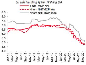 Lãi suất và tỷ giá USD/VND cùng đi ngang - Ảnh 1.