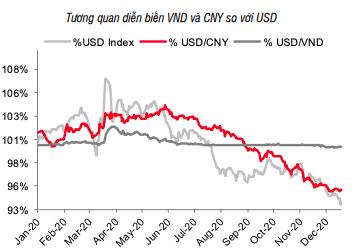 Lãi suất và tỷ giá USD/VND cùng đi ngang - Ảnh 2.