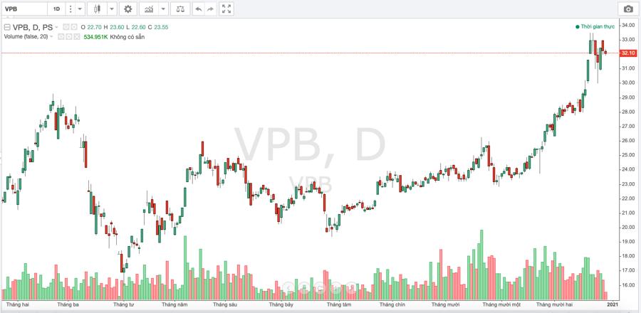 Nhiều lãnh đạo VPBank đăng ký bán cổ phiếu - Ảnh 1.