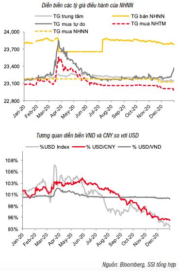 VND tăng giá so với USD trong 2 năm liên tiếp - Ảnh 1.