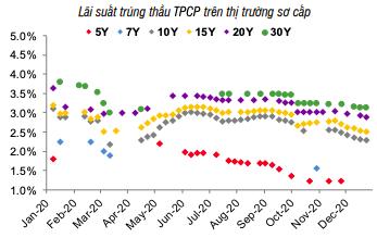 VND tăng giá so với USD trong 2 năm liên tiếp - Ảnh 2.
