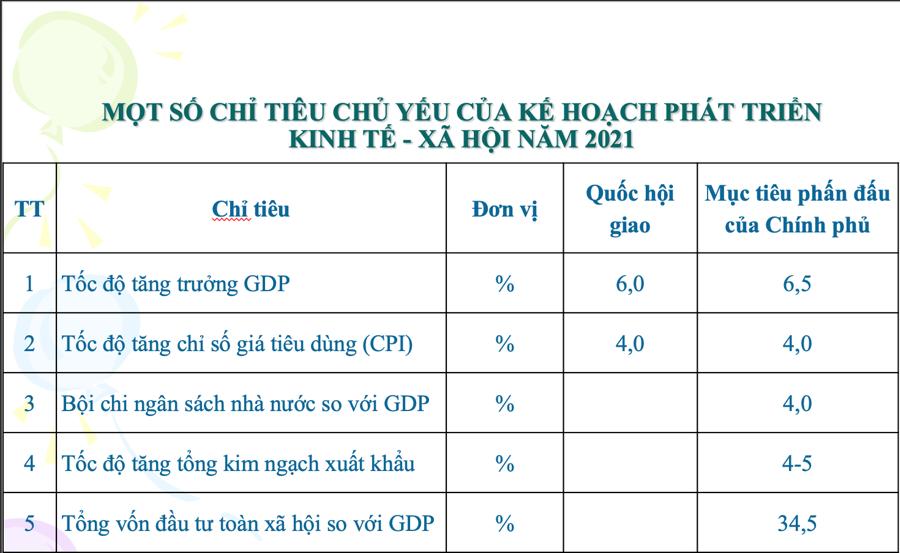 Giai đoạn 2021-2030: Việt Nam sẽ đạt tốc độ tăng trưởng GDP 7%/năm - Ảnh 2.