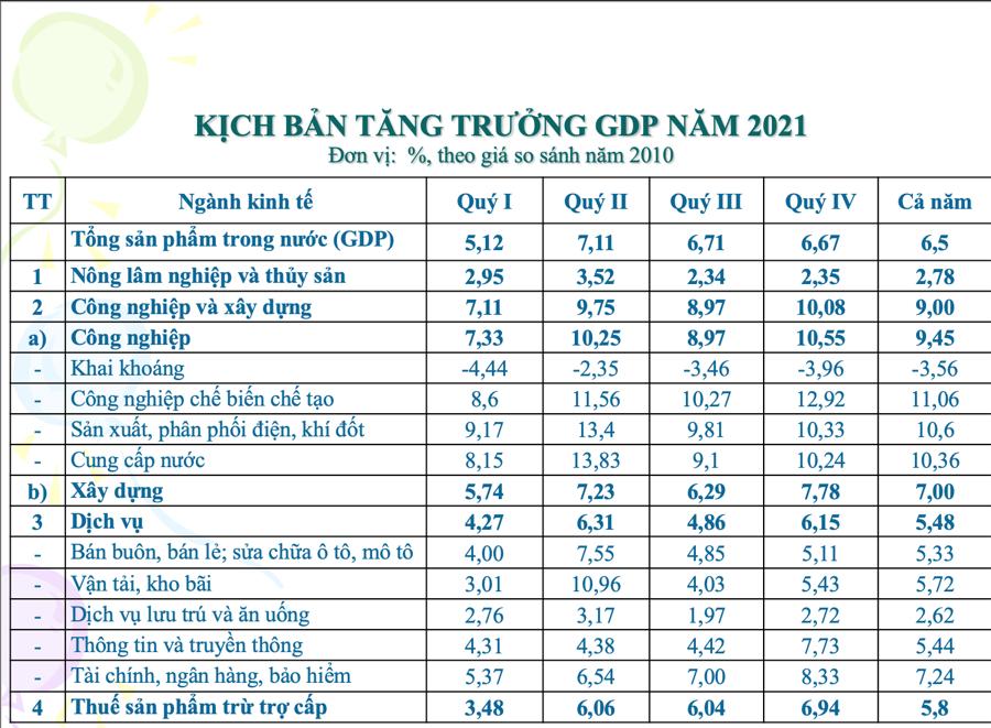 Giai đoạn 2021-2030: Việt Nam sẽ đạt tốc độ tăng trưởng GDP 7%/năm - Ảnh 1.