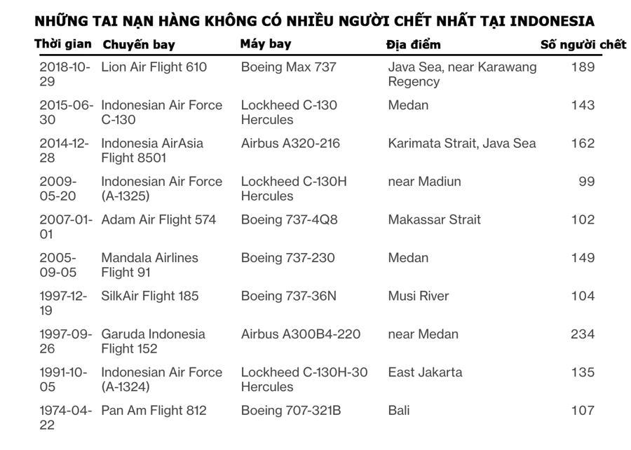 Tai nạn máy bay của Sriwijaya Air nối dài danh sách thảm họa hàng không của Indonesia - Ảnh 1.