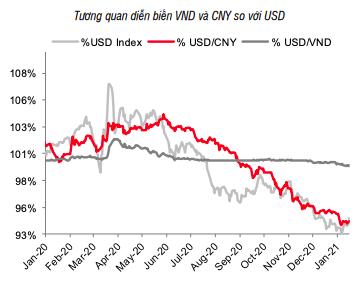Vào mua cao điểm, tỷ giá USD/VND vẫn chưa chịu giảm - Ảnh 1.