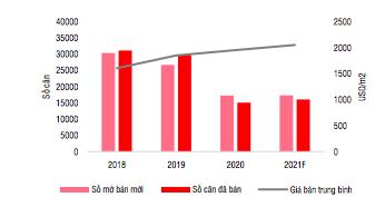 """Giá nhà năm 2021 """"leo thang"""" do chủ đầu tư """"ỉm hàng"""" kìm hãm nguồn cung - Ảnh 1."""