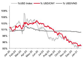 USD tự do tăng mạnh vì chênh lệch giá vàng - Ảnh 1.