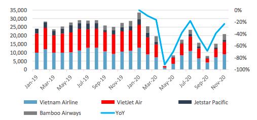 Doanh nghiệp hàng không sẽ lỗ đến hết năm 2021? - Ảnh 2.