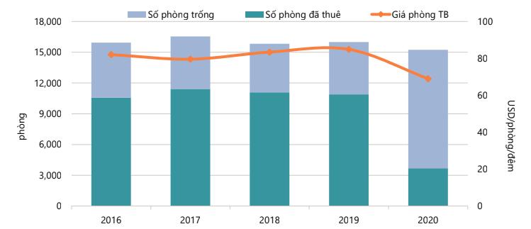"""Khách sạn du lịch Việt Nam nhận thêm """"đòn chí mạng"""" trong năm 2021 - Ảnh 2."""