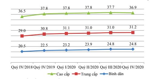 Năm 2021 nguồn cung nhà ở Hà Nội cải thiện, giá không biến động nhiều - Ảnh 1.