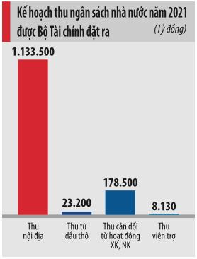 """Chạy nước rút để thu ngân sách """"tiệm cận"""" chỉ tiêu trong 2020 - Ảnh 1."""