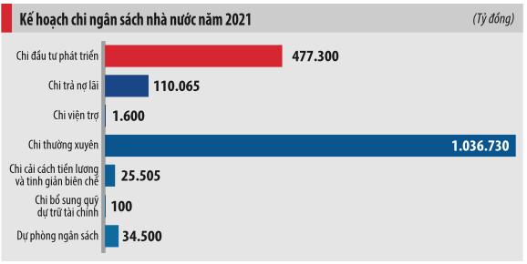 """Chạy nước rút để thu ngân sách """"tiệm cận"""" chỉ tiêu trong 2020 - Ảnh 2."""