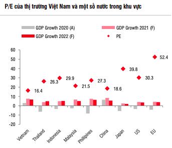 Triển vọng thị trường chứng khoán vẫn tích cực trong dài hạn - Ảnh 3.