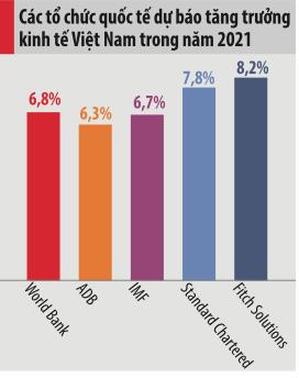 Kinh tế Việt Nam: Nỗ lực năm 2020 và triển vọng năm 2021 - Ảnh 1.