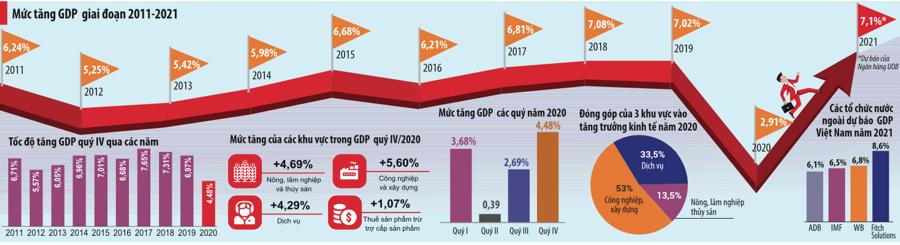 2021: Tăng trưởng kinh tế bứt tốc  - Ảnh 1.