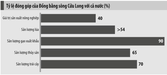 Cần quy hoạch đồng bộ để phát triển logistics ở đồng bằng sông Cửu Long - Ảnh 1.