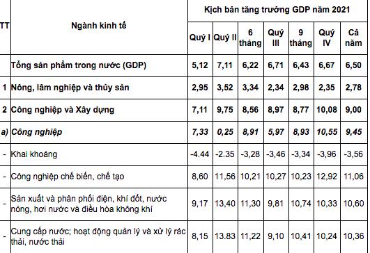 """""""Rất khó để tăng trưởng GDP dương trong quý 1/2021"""" - Ảnh 1."""