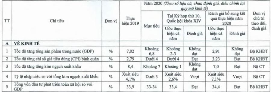 Bộ Kế hoạch Đầu tư bổ sung kết quả thực hiện kinh tế xã hội năm 2020 - Ảnh 1.