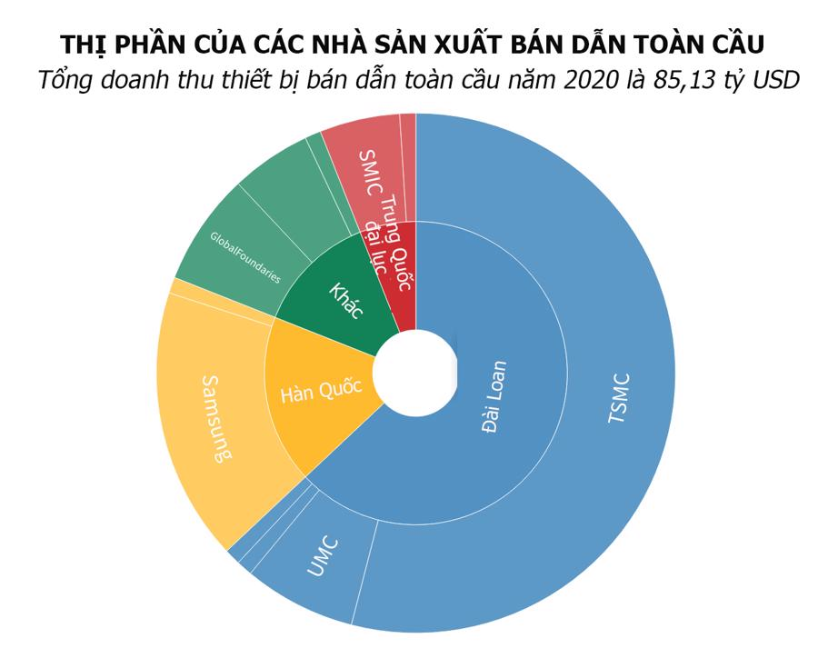 Thế giới đang phụ thuộc vào chíp Đài Loan như thế nào? - Ảnh 1.