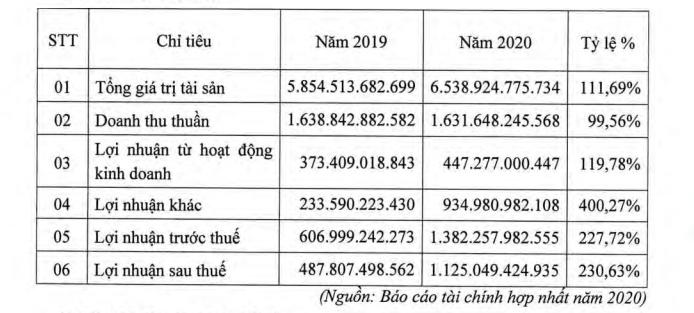 Cao su Phước Hoà kế hoạch doanh thu, lãi trước thuế giảm mạnh trong năm 2021 - Ảnh 1.