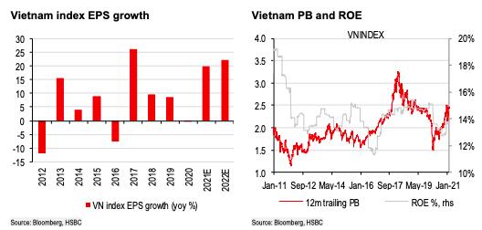 """HSBC: Thị trường chứng khoán Việt Nam """"đáng đầu tư"""" - Ảnh 2."""