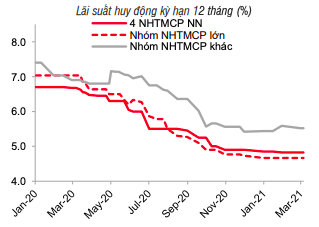 Lãi suất ổn định, giá USD chịu áp lực từ thị trường thế giới - Ảnh 1.