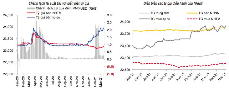 Lãi suất ổn định, giá USD chịu áp lực từ thị trường thế giới - Ảnh 2.