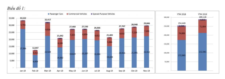 Số liệu bán xe thống kê theo các tháng do VAMA công bố