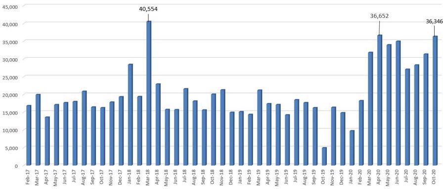 Chứng khoán đạt đỉnh, nhà đầu tư cá nhân lại ồ ạt mở tài khoản trong tháng 10 - Ảnh 1.