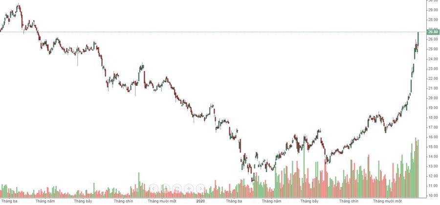 """Lại """"chơi khăm"""" người bán, thị trường bật tăng cao hơn - Ảnh 1."""