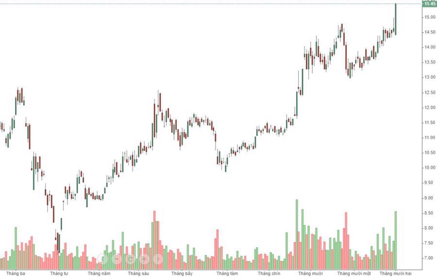 Chớm giảm, tiền vào sầm sập kéo thị trường tăng ngược - Ảnh 1.