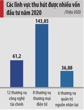 Việt Nam hướng tới vị thế trung tâm khởi nghiệp hàng đầu Đông Nam Á - Ảnh 1.