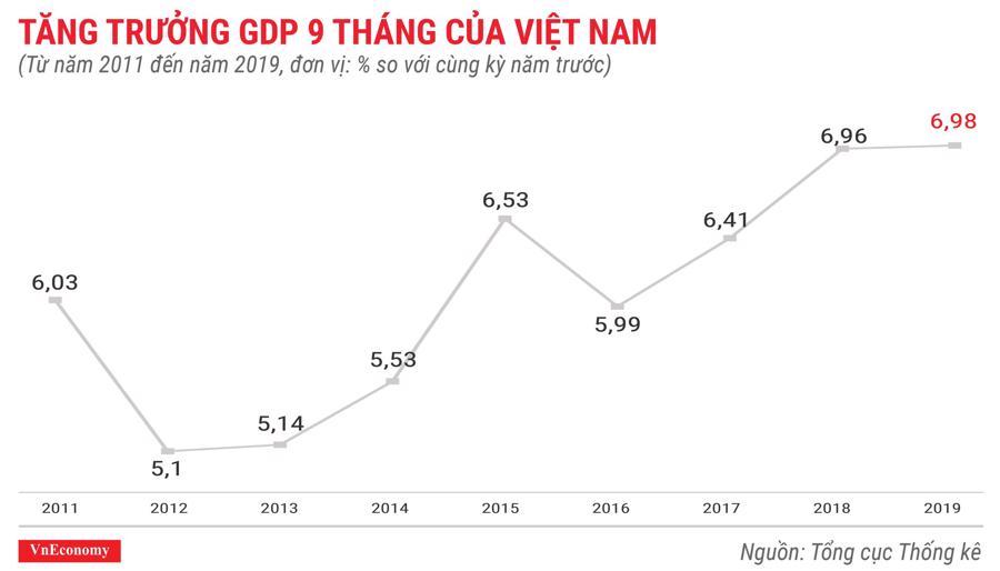 Tăng trưởng GDP 9 tháng của việt năm từ năm 2011 đến năm 2019