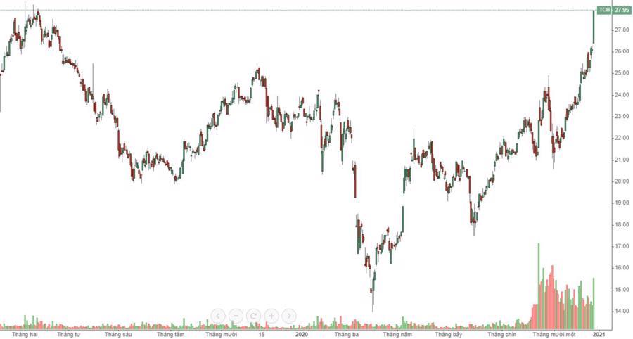 Cổ phiếu ngân hàng tăng dữ dội, TCB lên đỉnh 2 năm - Ảnh 1.