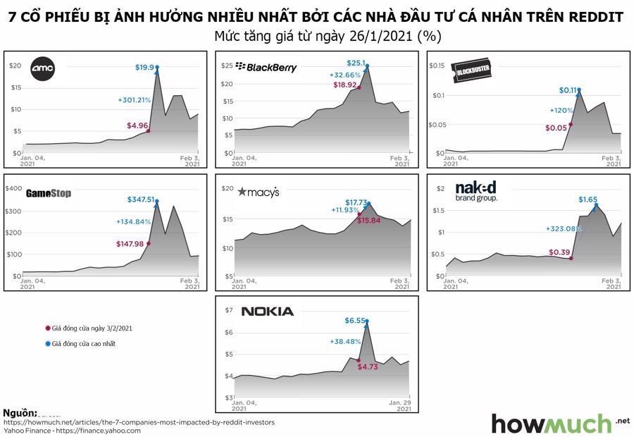 """Những cổ phiếu tăng giá mạnh nhất nhờ """"đám đông hung hãn trên Reddit"""" - Ảnh 1."""