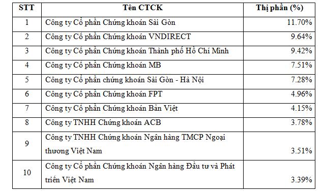 10 công ty chứng khoán có thị phần môi giới lớn nhất trên HNX quý 3 - Ảnh 1.