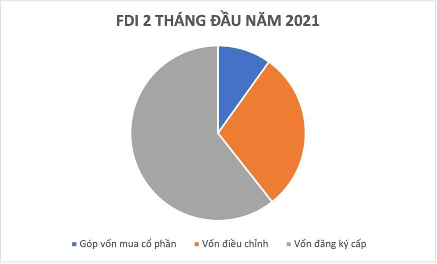 Thu hút FDI trong bối cảnh Covid - Ảnh 1.