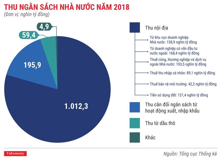 Toàn cảnh bức tranh kinh tế Việt Nam năm 2018 qua các con số - Ảnh 3.