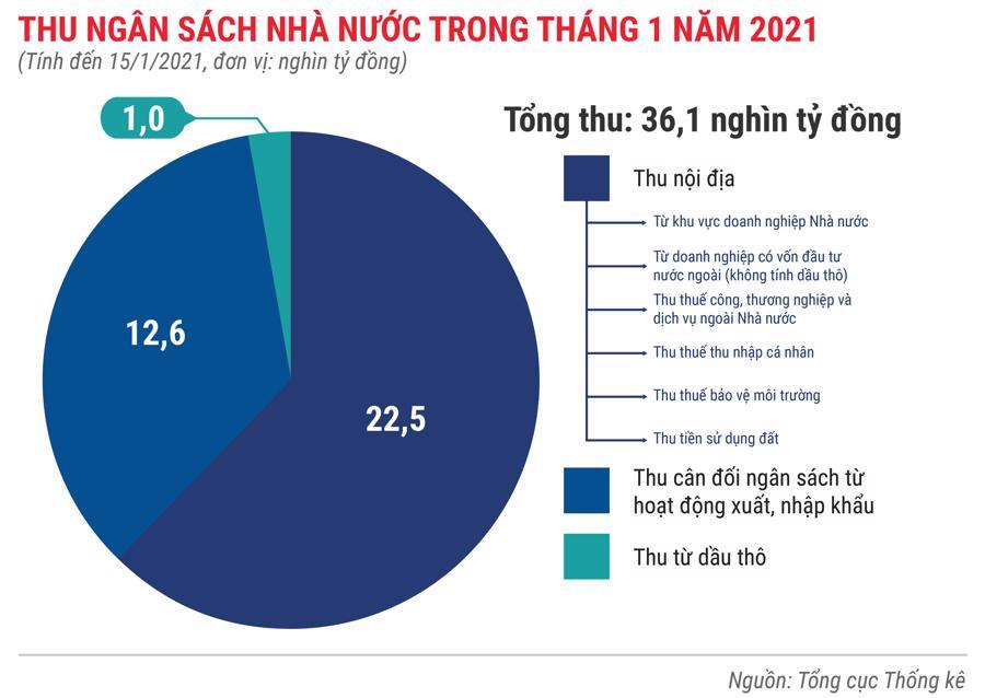 Toàn cảnh bức tranh kinh tế Việt Nam tháng 1/2021 qua các con số - Ảnh 5.